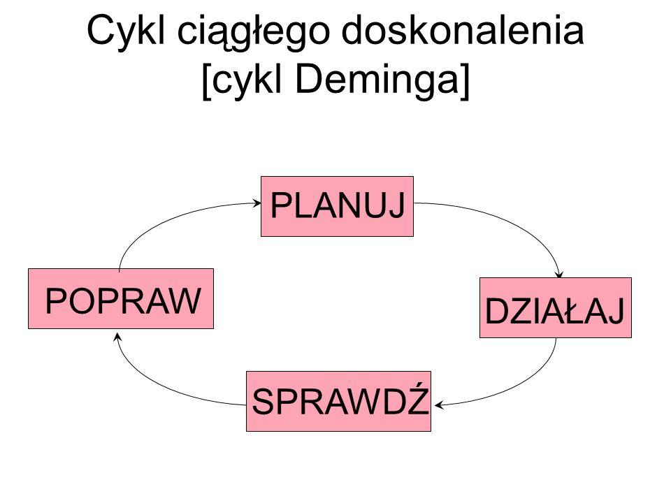 Cykl ciągłego doskonalenia [cykl Deminga]